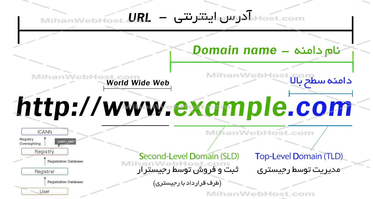 https://learn.mihanwebhost.com/upload2/domain5